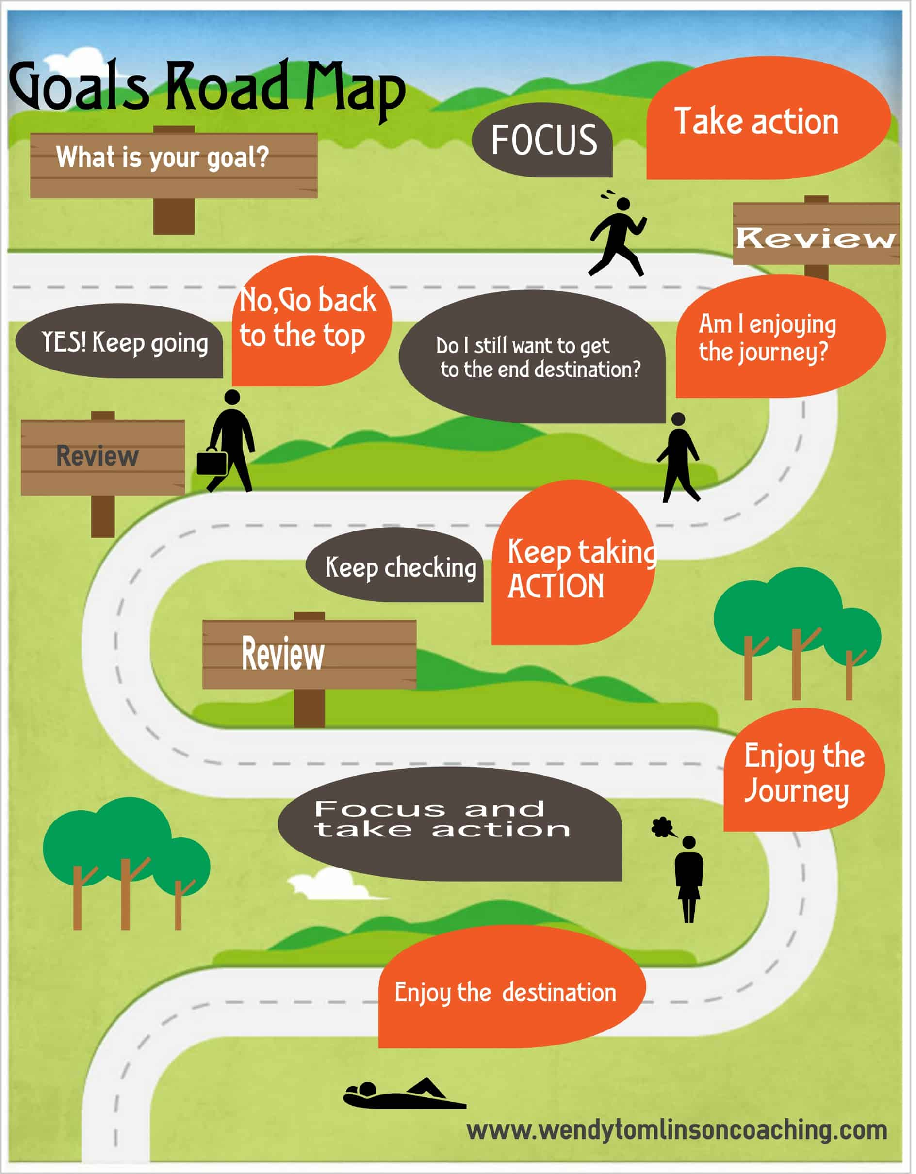 Achieve your goals ~ Is your roadmap the right way up???